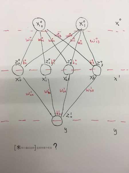 神经网络-全连接层(2)