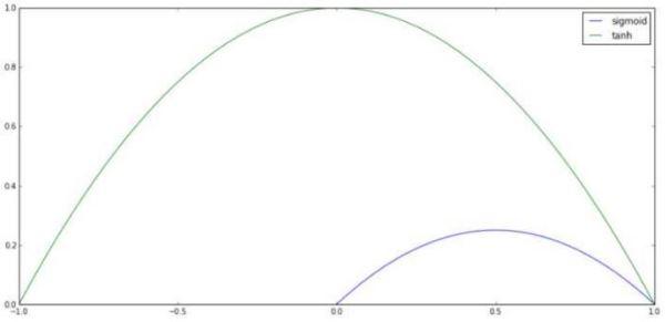 卷积层(3)