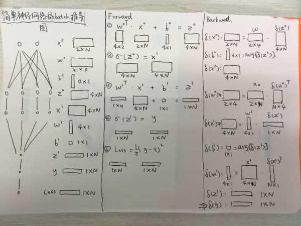 神经网络-全连接层(3)