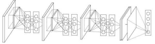 机器学习进阶笔记之四 | 深入理解GoogLeNet