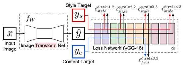 机器学习进阶笔记之六 | 深入理解Fast Neural Style