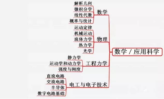 知识|机械工程师最完整知识体系图,看看自己在哪个等级!